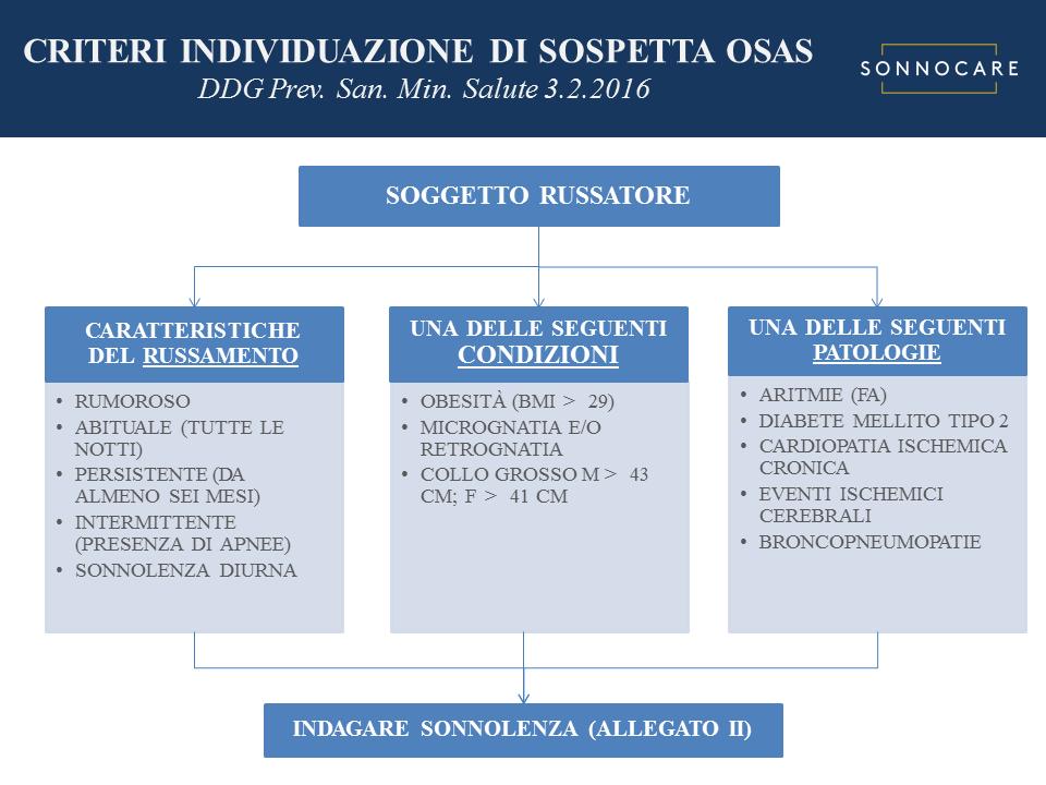 Algoritmo selezione individuazione pazienti con sospetta OSAS